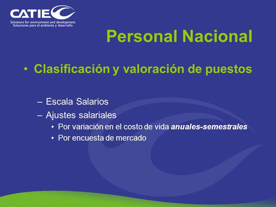 Personal Nacional Clasificación y valoración de puestos