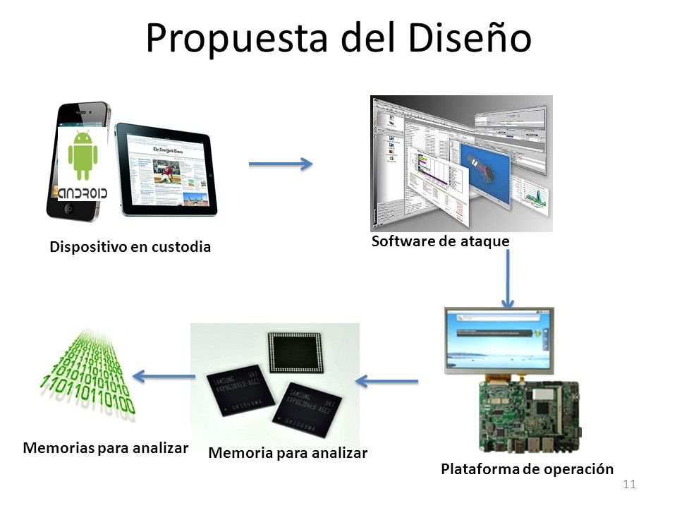 Propuesta del Diseño Software de ataque Dispositivo en custodia