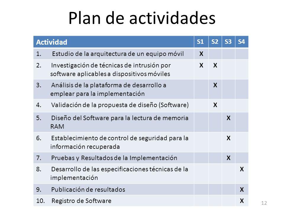 Plan de actividades Actividad S1 S2 S3 S4