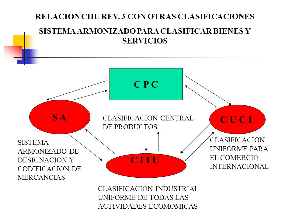 RELACION CIIU REV. 3 CON OTRAS CLASIFICACIONES