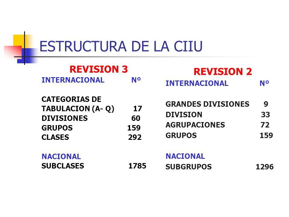 ESTRUCTURA DE LA CIIU REVISION 3 REVISION 2 INTERNACIONAL Nº