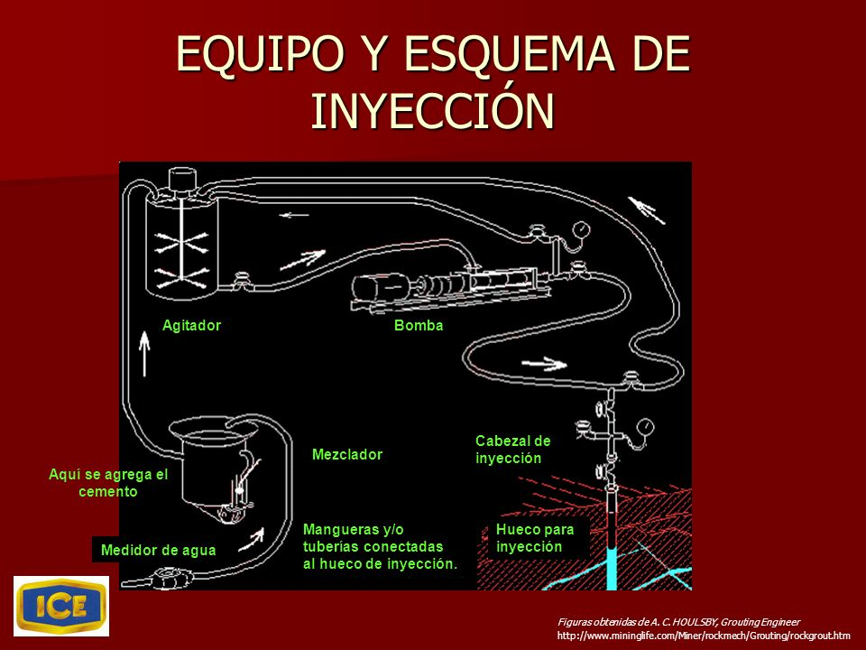 EQUIPO Y ESQUEMA DE INYECCIÓN