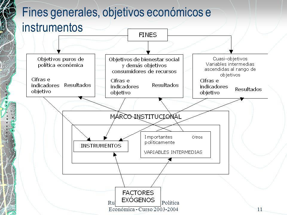 Fines generales, objetivos económicos e instrumentos