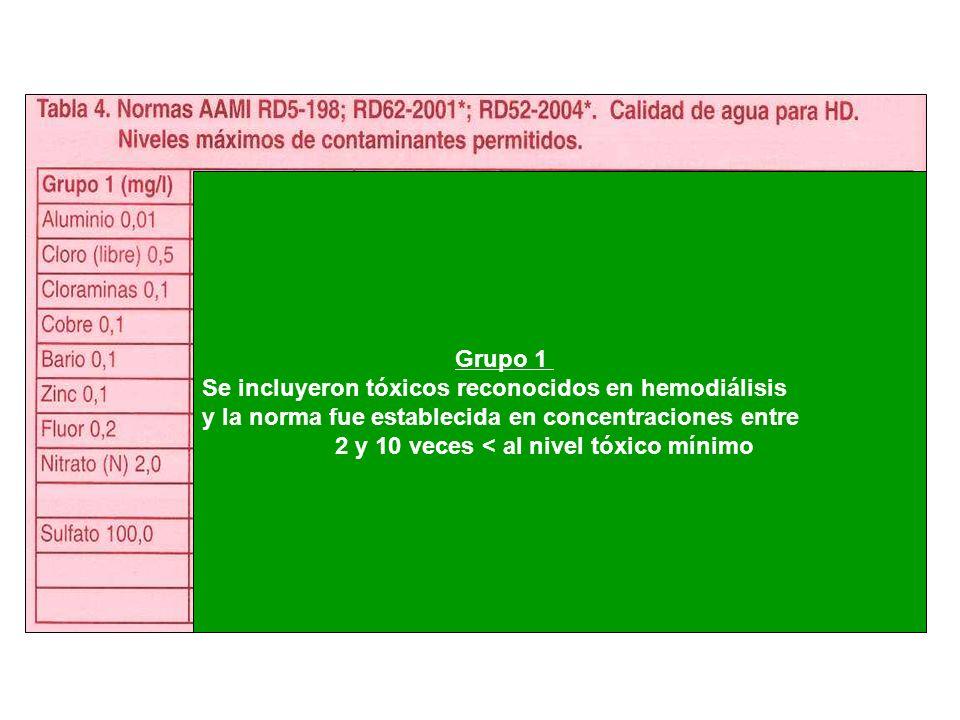 Grupo 1 Se incluyeron tóxicos reconocidos en hemodiálisis. y la norma fue establecida en concentraciones entre.