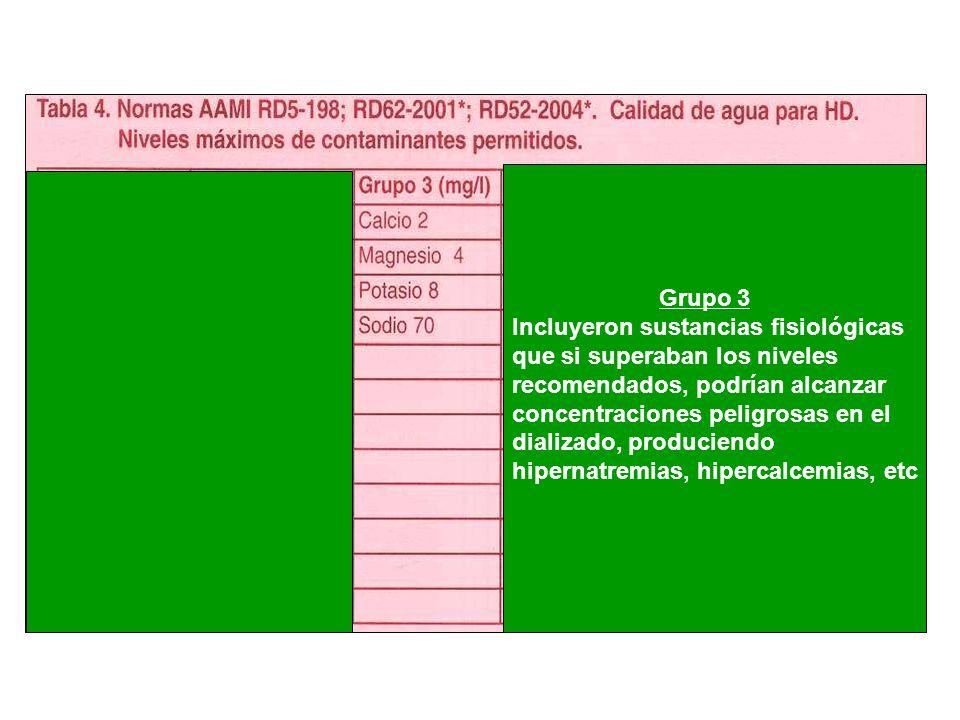 Grupo 3 Incluyeron sustancias fisiológicas. que si superaban los niveles. recomendados, podrían alcanzar.
