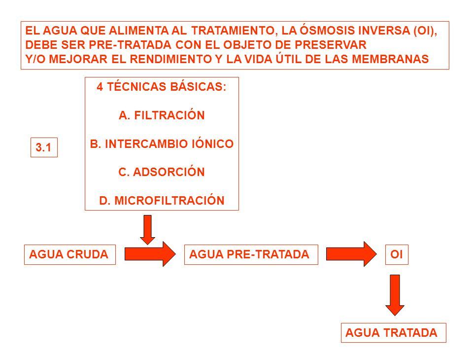 EL AGUA QUE ALIMENTA AL TRATAMIENTO, LA ÓSMOSIS INVERSA (OI),
