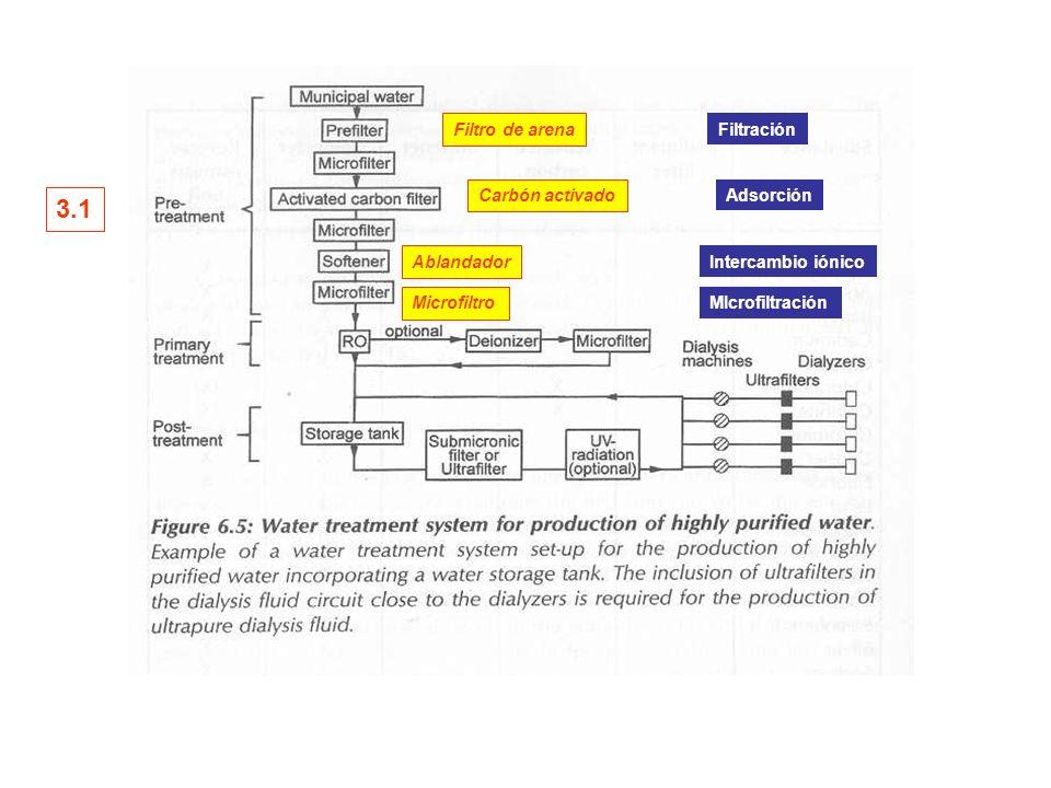 3.1 Filtro de arena Filtración Carbón activado Adsorción Ablandador