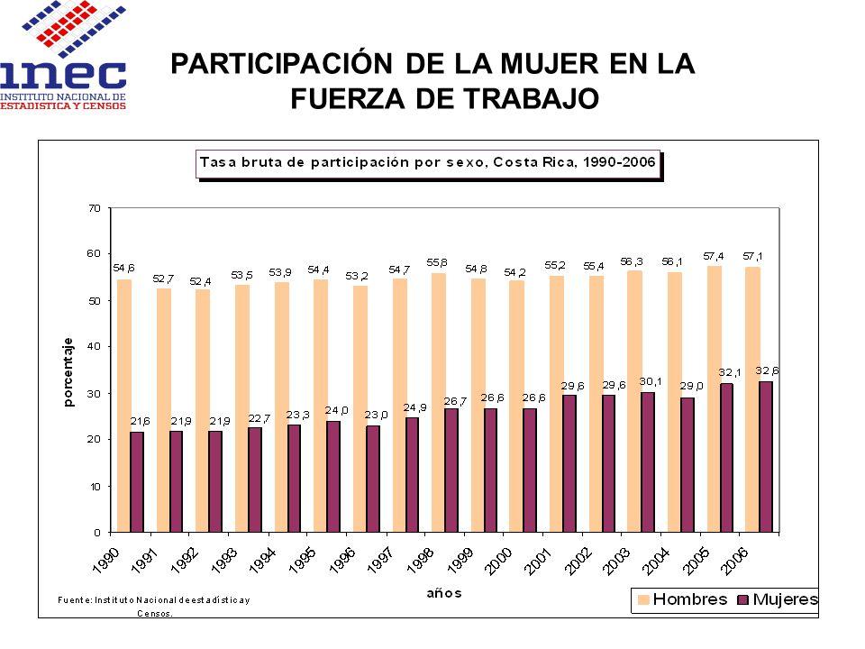 PARTICIPACIÓN DE LA MUJER EN LA FUERZA DE TRABAJO