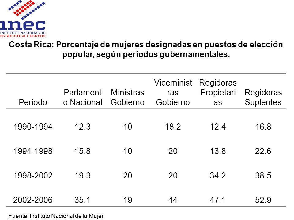 Viceministras Gobierno Regidoras Propietarias Regidoras Suplentes