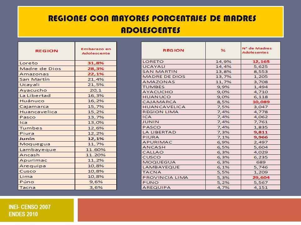 REGIONES CON MAYORES PORCENTAJES DE MADRES ADOLESCENTES