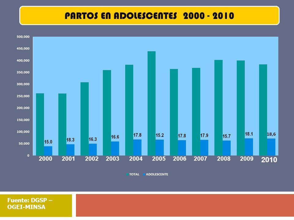 PARTOS EN ADOLESCENTES 2000 - 2010
