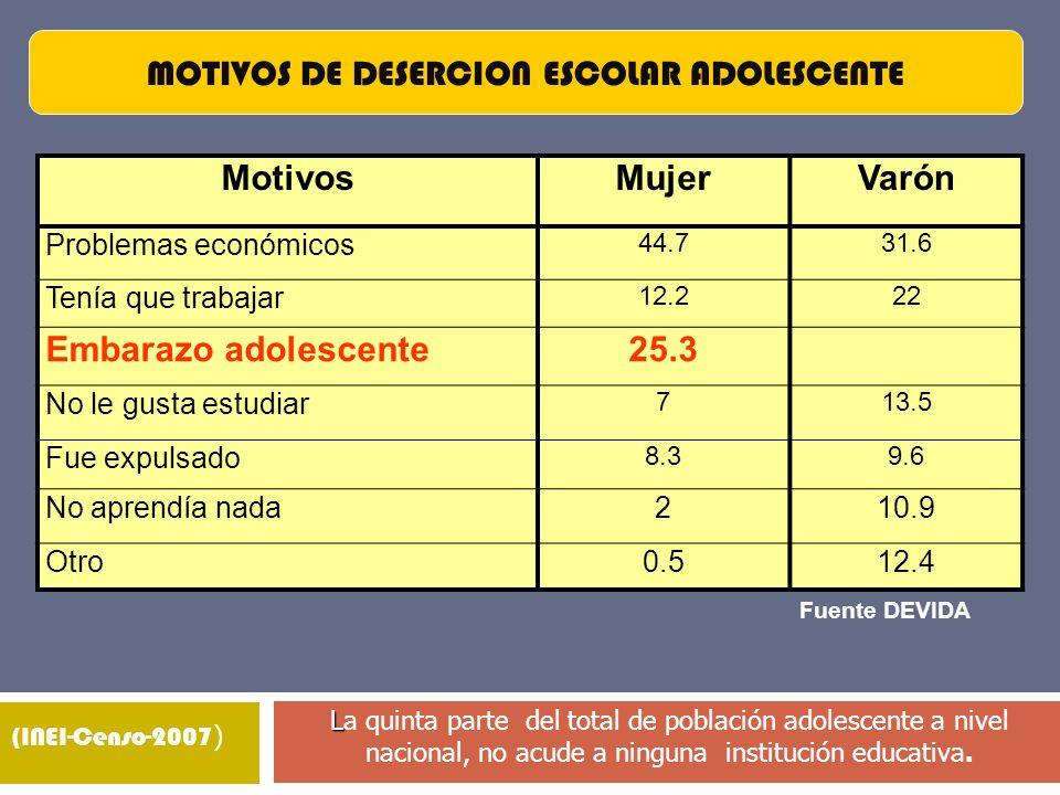 MOTIVOS DE DESERCION ESCOLAR ADOLESCENTE