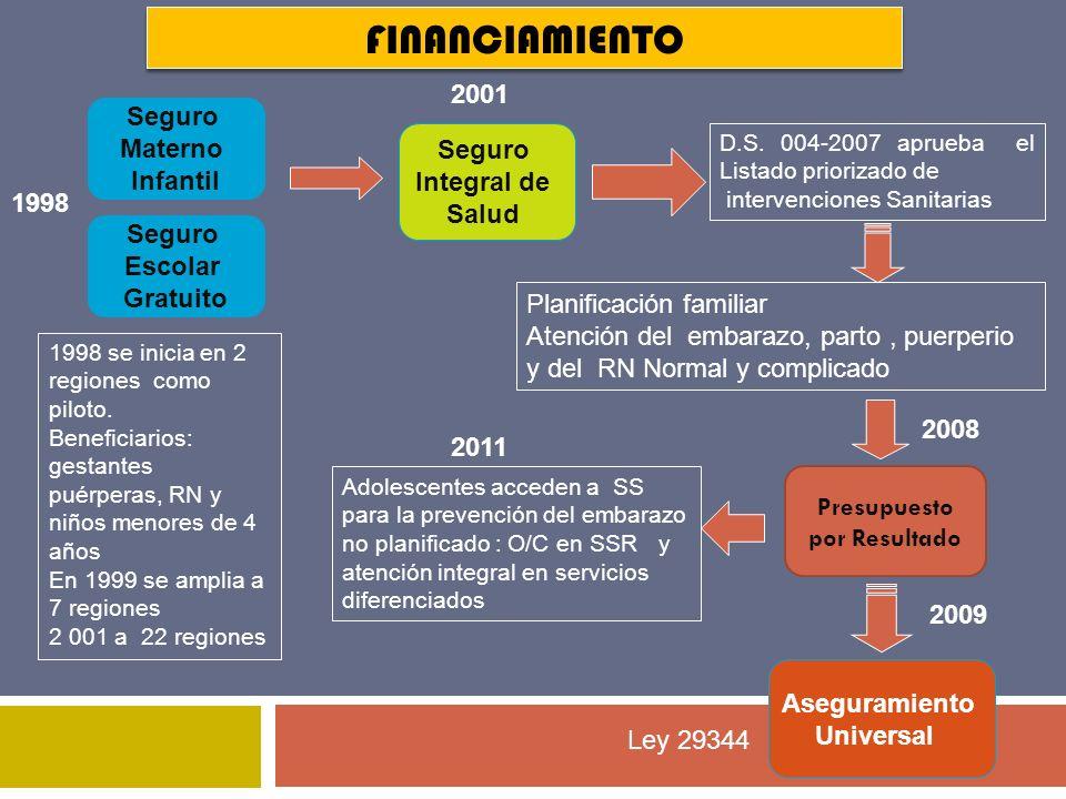 FINANCIAMIENTO 2001 Seguro Materno Infantil Seguro Integral de Salud