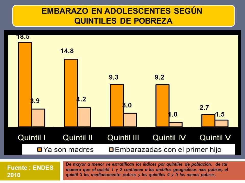 EMBARAZO EN ADOLESCENTES SEGÚN