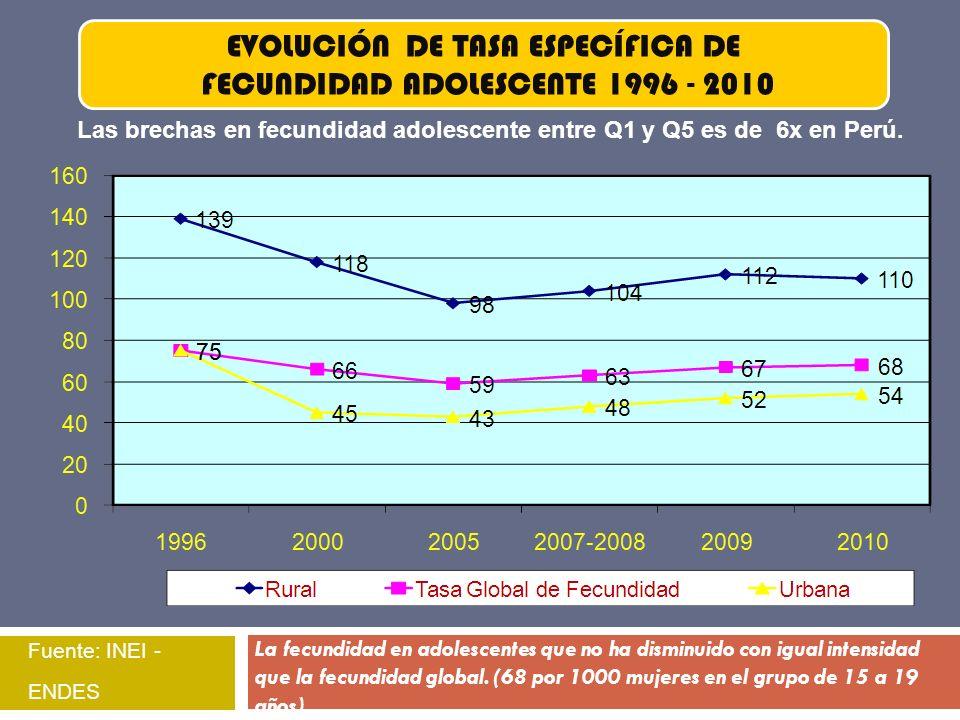 EVOLUCIÓN DE TASA ESPECÍFICA DE FECUNDIDAD ADOLESCENTE 1996 - 2010