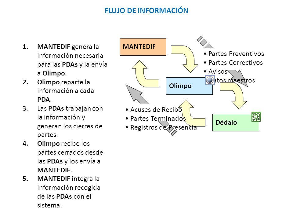 FLUJO DE INFORMACIÓN MANTEDIF