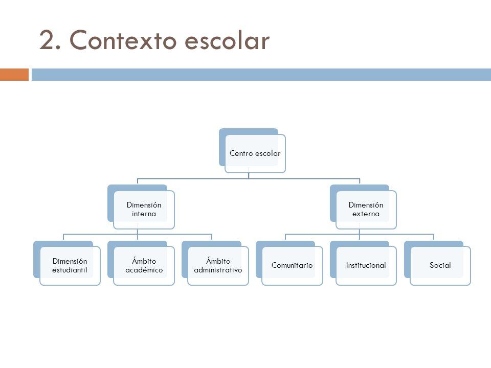 2. Contexto escolar Centro escolar Dimensión interna