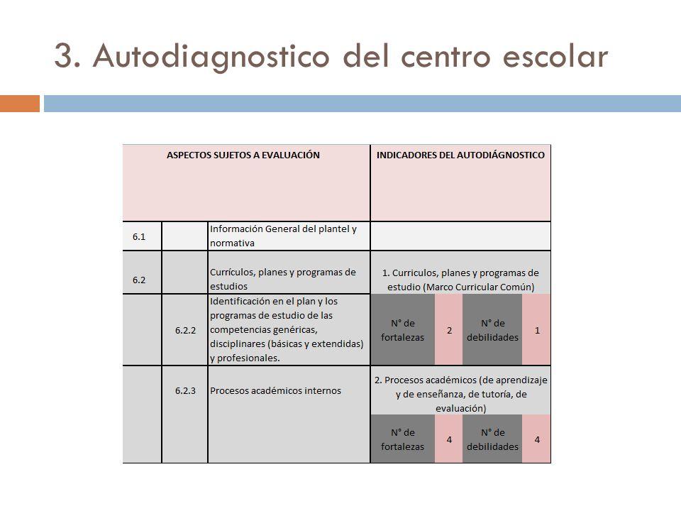 3. Autodiagnostico del centro escolar