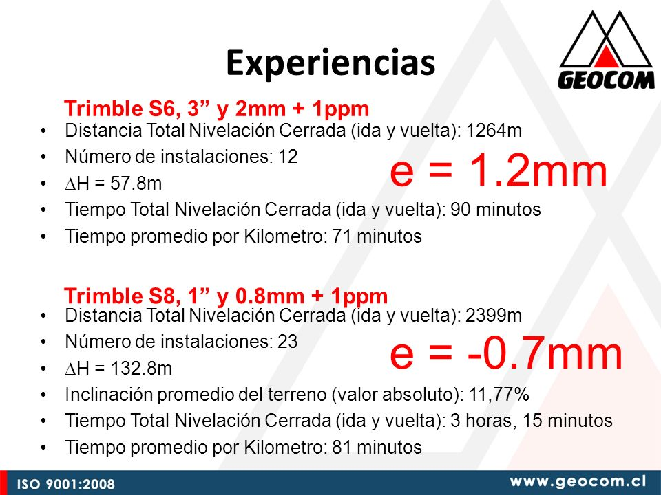 e = 1.2mm e = -0.7mm Experiencias Trimble S6, 3 y 2mm + 1ppm