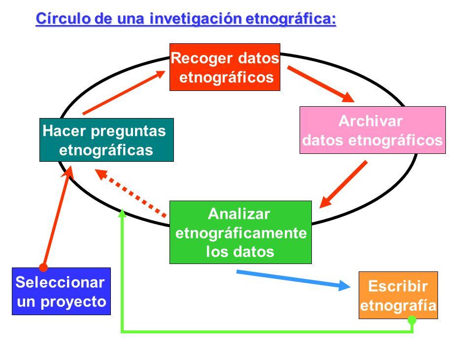 Círculo de una invetigación etnográfica: