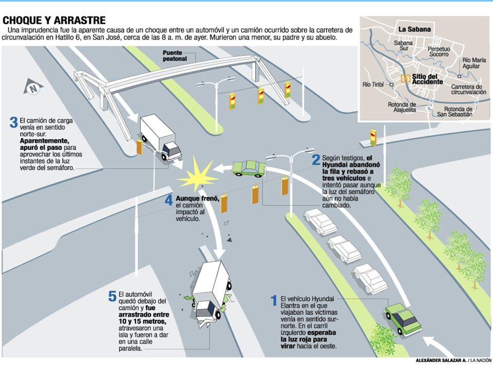 El conductor del automóvil, supuestamente, irrespetó la luz roja del semáforo por lo que fue impactado y arrastrado por un camión que iba en sentido contrario.