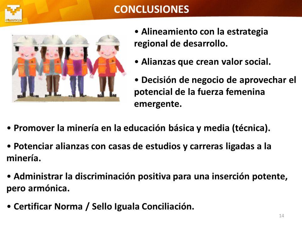 CONCLUSIONES Alineamiento con la estrategia regional de desarrollo.