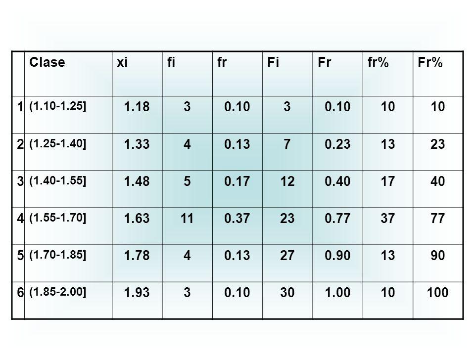 Clase xi fi fr Fi Fr fr% Fr% 1 1.18 3 0.10 10 2 1.33 4 0.13 7 0.23 13