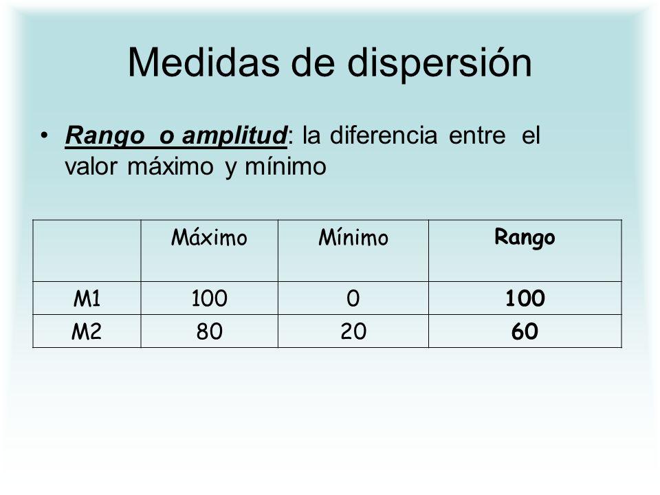 Medidas de dispersión Rango o amplitud: la diferencia entre el valor máximo y mínimo. Máximo. Mínimo.