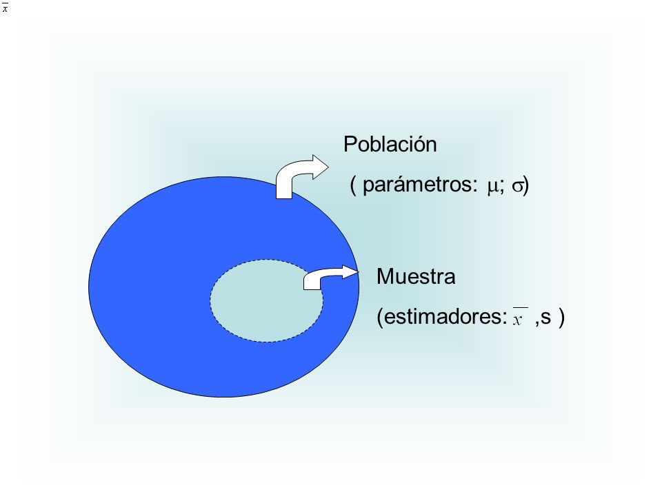 Población ( parámetros: ; ) Muestra (estimadores: ,s )