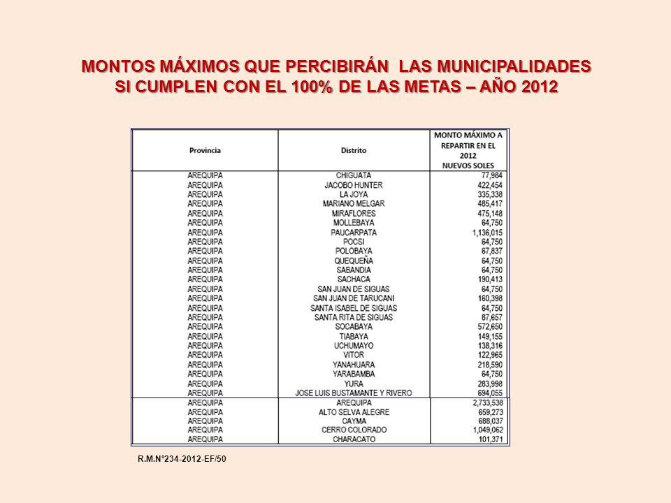 MONTOS MÁXIMOS QUE PERCIBIRÁN LAS MUNICIPALIDADES SI CUMPLEN CON EL 100% DE LAS METAS – AÑO 2012