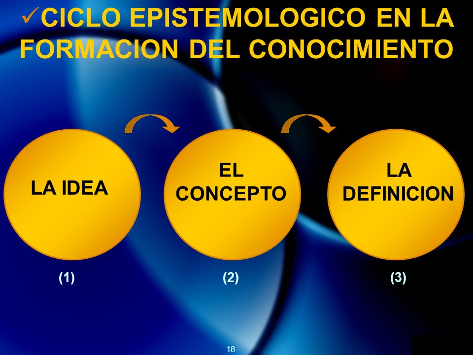CICLO EPISTEMOLOGICO EN LA FORMACION DEL CONOCIMIENTO