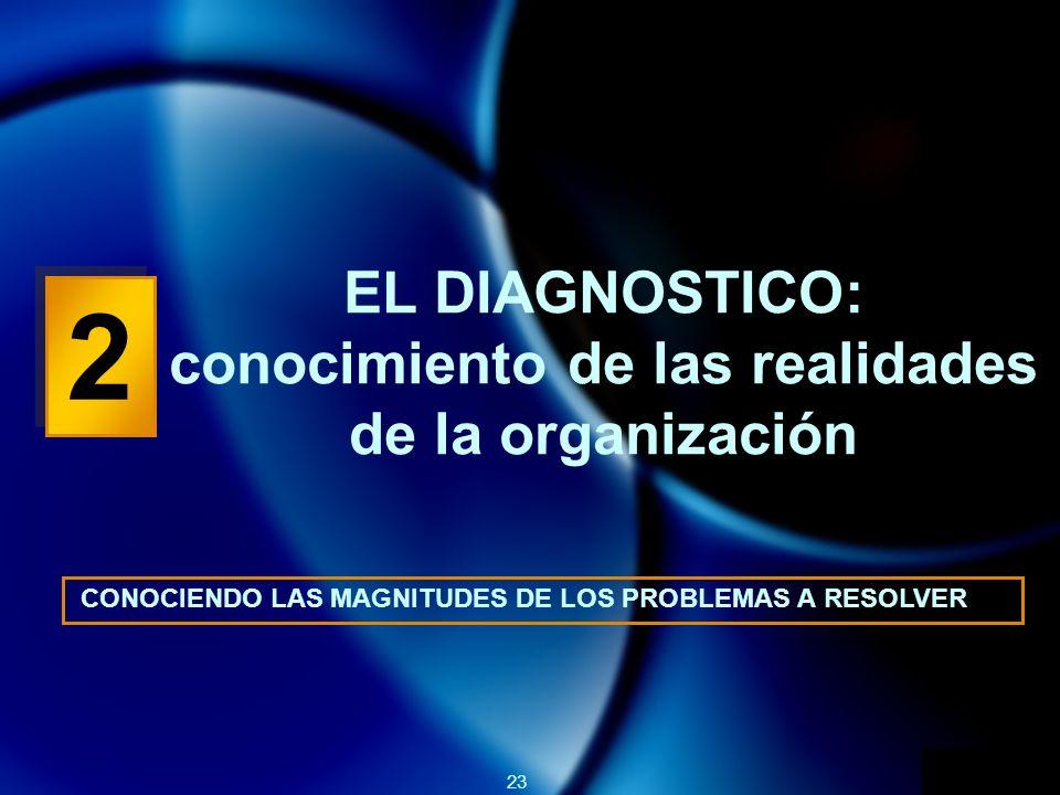 EL DIAGNOSTICO: conocimiento de las realidades de la organización