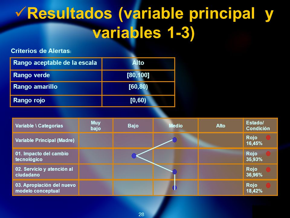 Resultados (variable principal y variables 1-3)