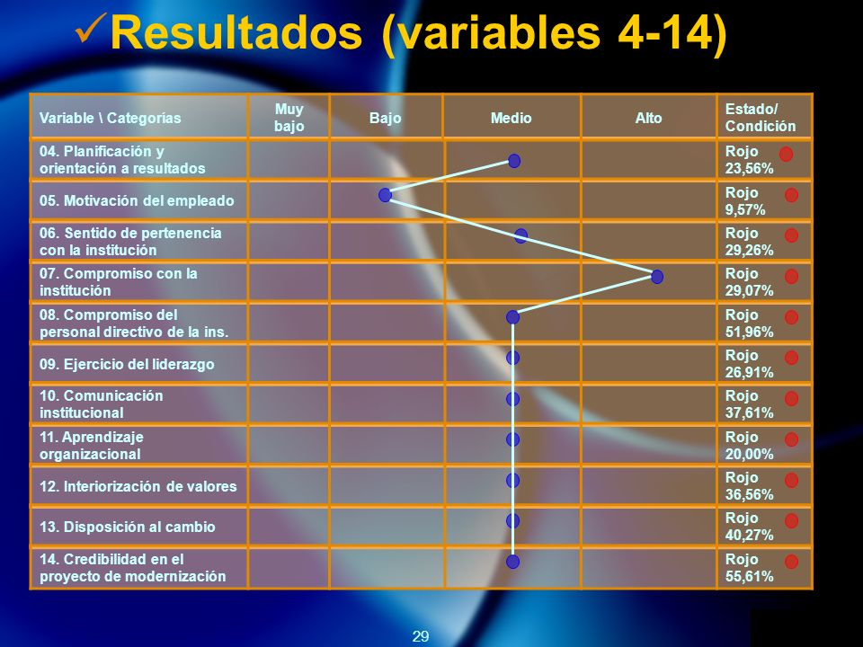 Resultados (variables 4-14)
