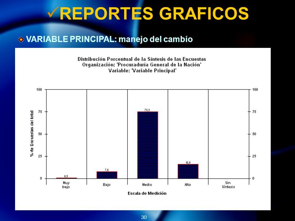 REPORTES GRAFICOS VARIABLE PRINCIPAL: manejo del cambio