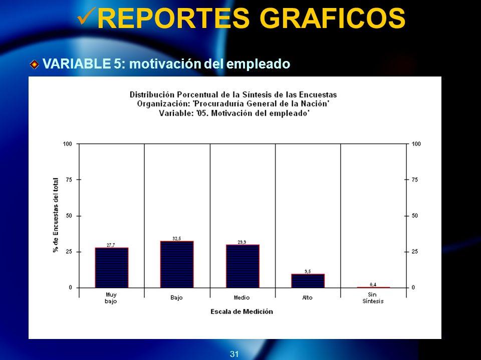 REPORTES GRAFICOS VARIABLE 5: motivación del empleado