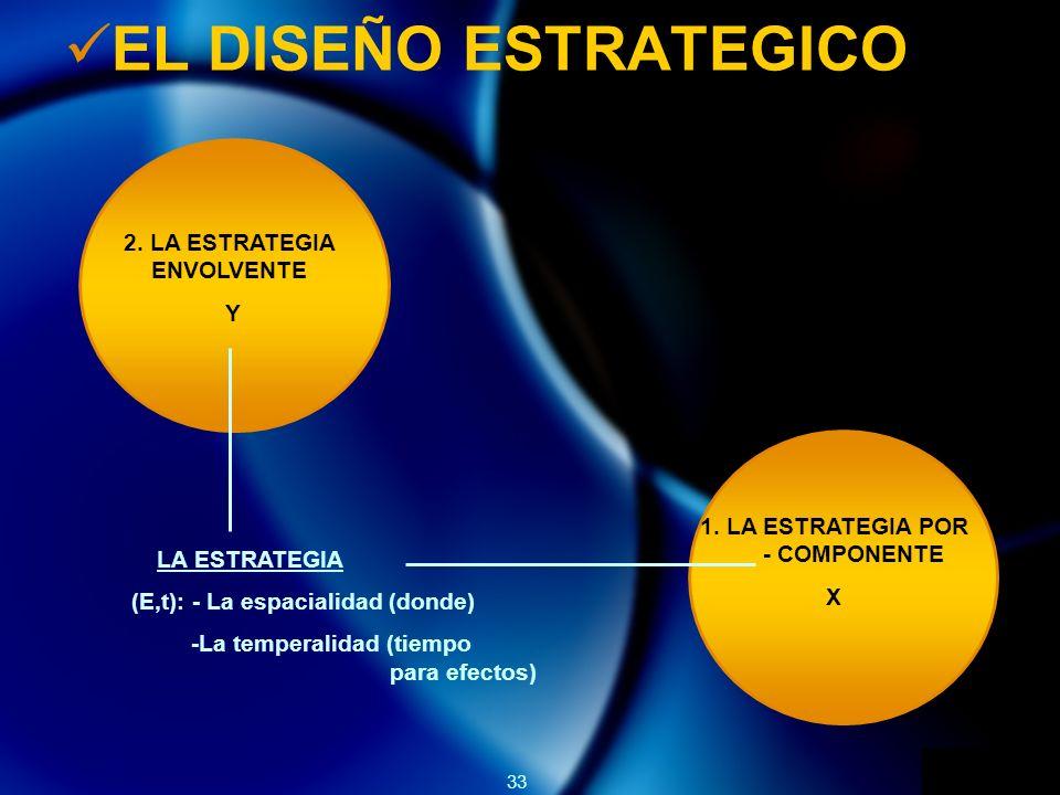 2. LA ESTRATEGIA ENVOLVENTE 1. LA ESTRATEGIA POR - COMPONENTE
