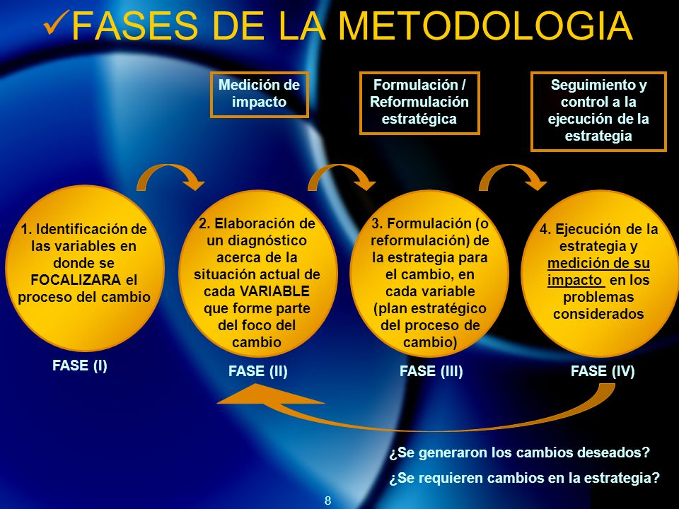 FASES DE LA METODOLOGIA