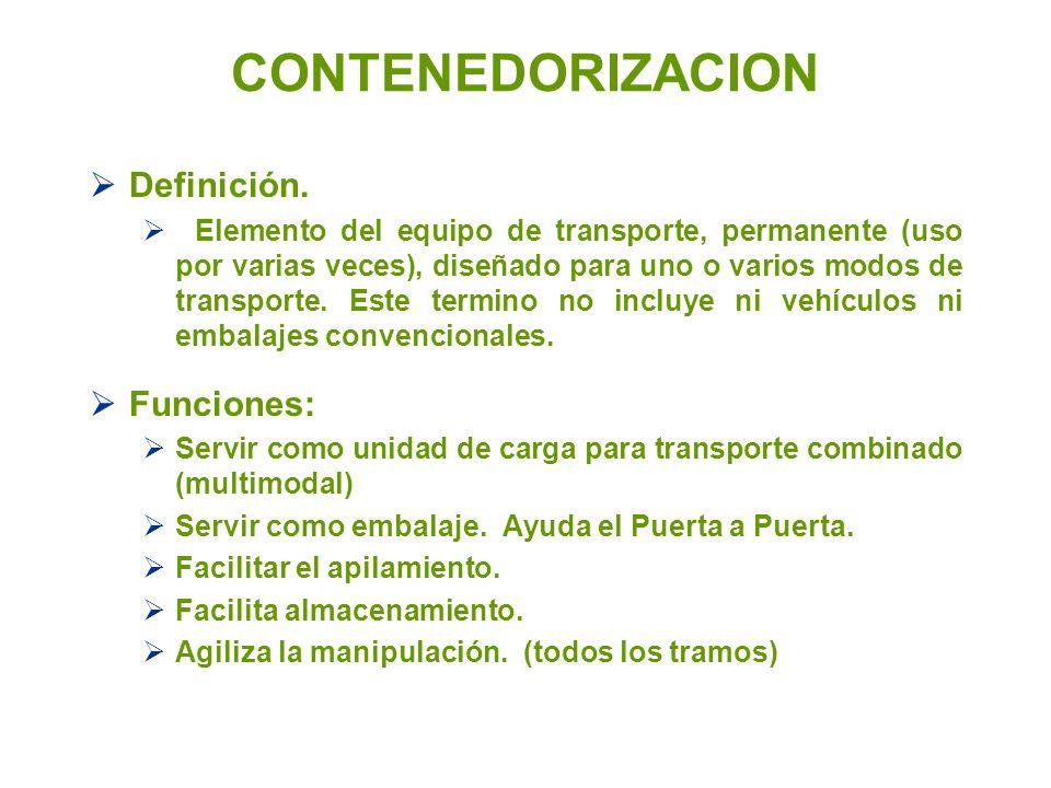 CONTENEDORIZACION Definición. Funciones: