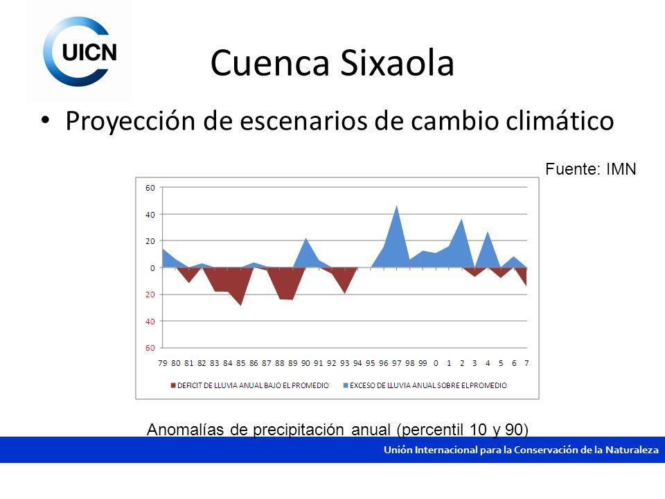 Cuenca Sixaola Proyección de escenarios de cambio climático