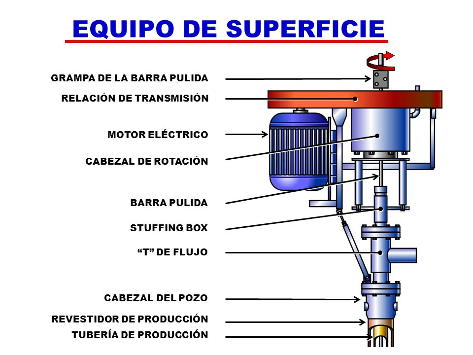Introducci n a la industria petrolera ppt descargar - Bombas de superficie para pozos ...