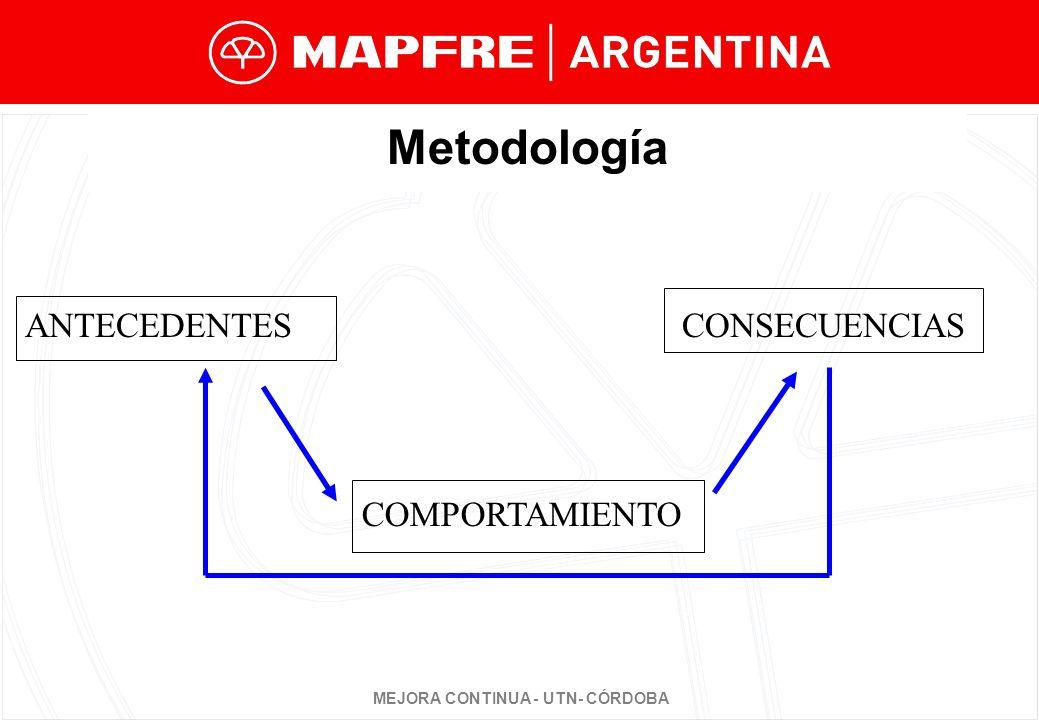 Metodología ANTECEDENTES CONSECUENCIAS COMPORTAMIENTO