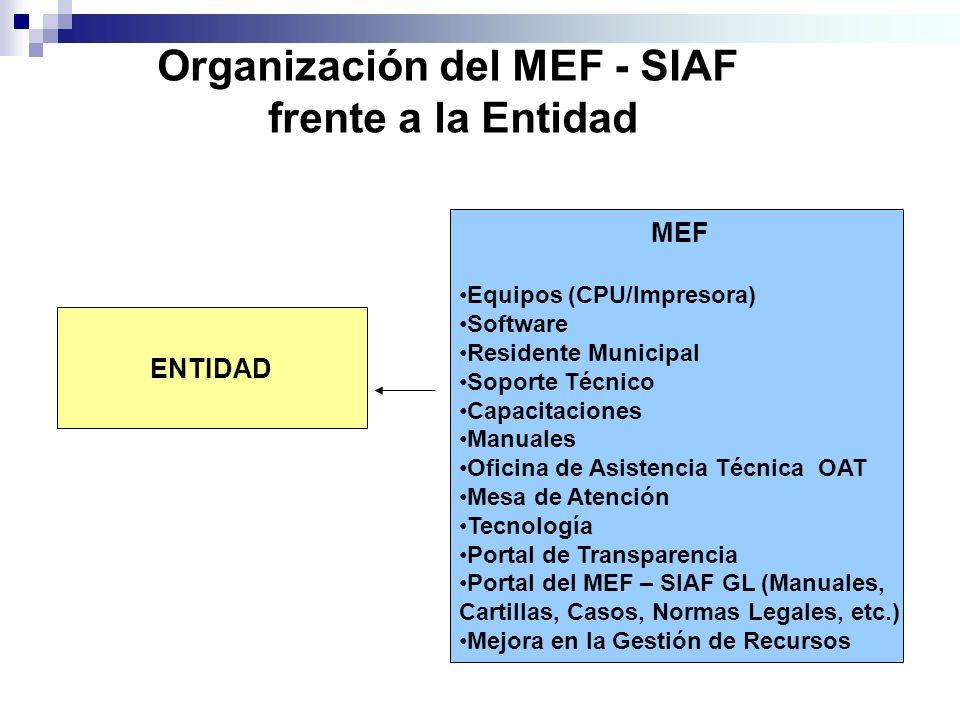 Organización del MEF - SIAF