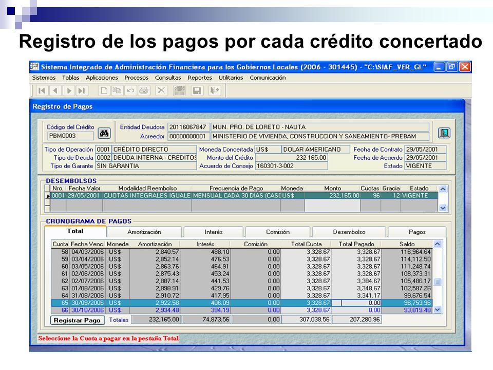 Registro de los pagos por cada crédito concertado