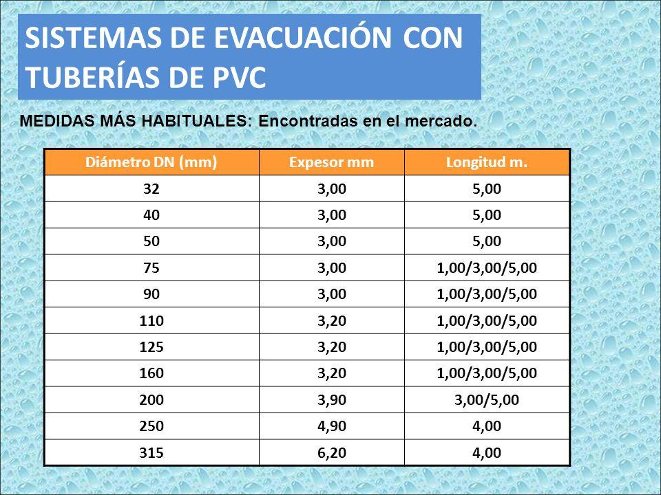 SISTEMAS DE EVACUACIÓN CON TUBERÍAS DE PVC