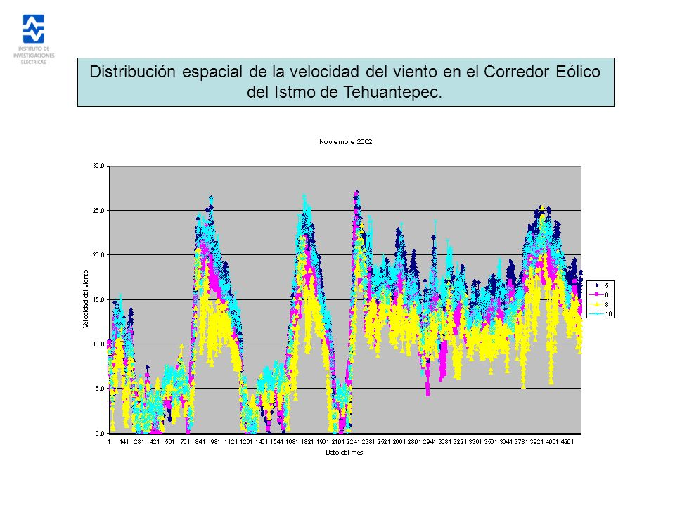 Distribución espacial de la velocidad del viento en el Corredor Eólico