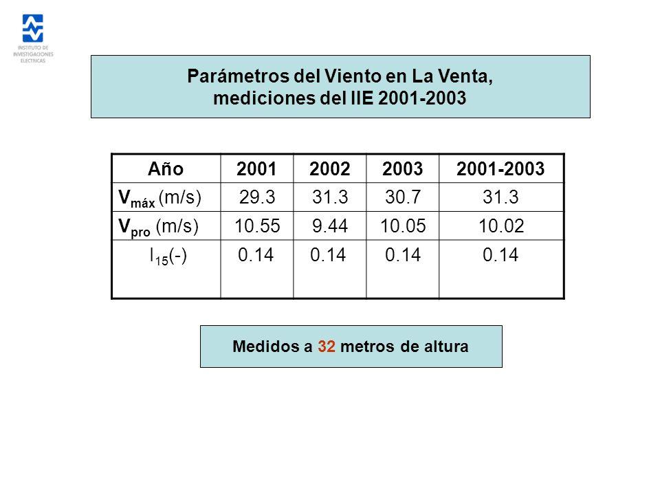 Parámetros del Viento en La Venta, Medidos a 32 metros de altura