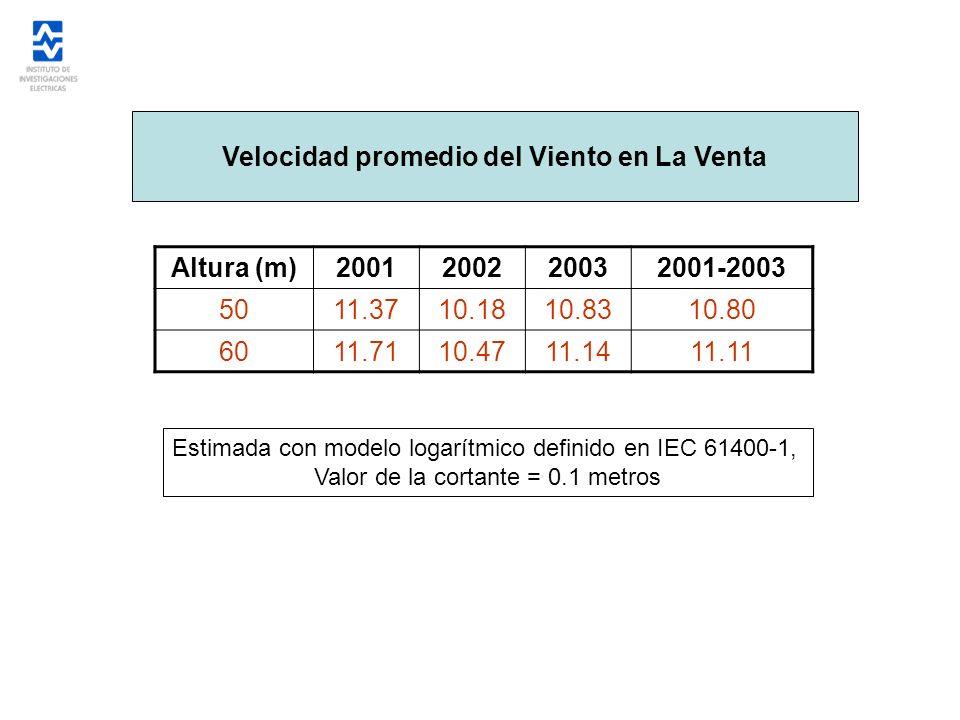 Velocidad promedio del Viento en La Venta