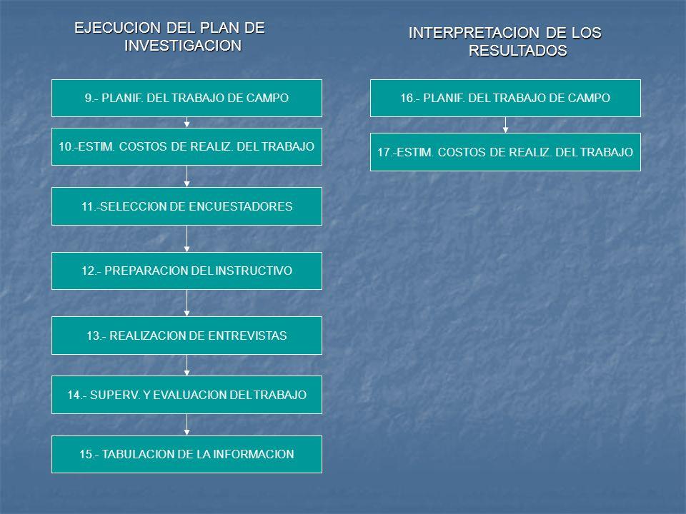 EJECUCION DEL PLAN DE INVESTIGACION INTERPRETACION DE LOS RESULTADOS