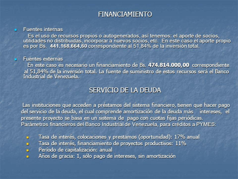 FINANCIAMIENTO SERVICIO DE LA DEUDA Fuentes internas
